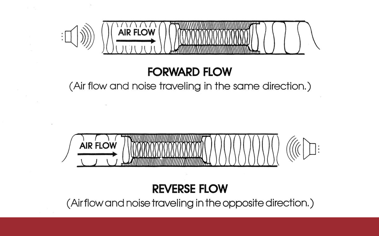 MF forward flow and reverse flow drawings